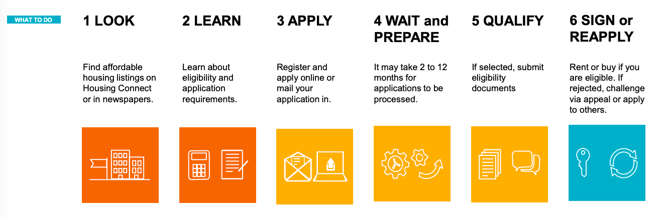The Housing Connect application process as shown by HPD. Most applicants stay within Step 3 & 4, while a lucky few make it to the final step of signing a lease. Source: nyc.gov