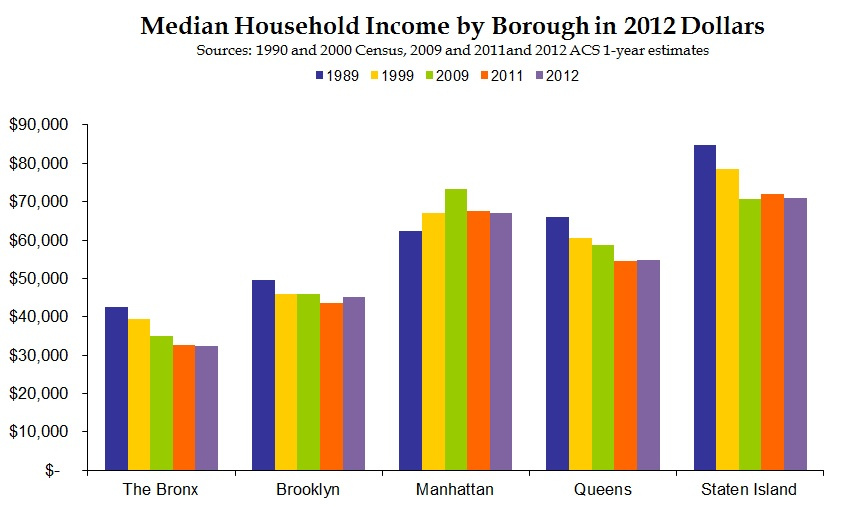 From 1989-2011, the real median household income has declined by 23% in the Bronx.