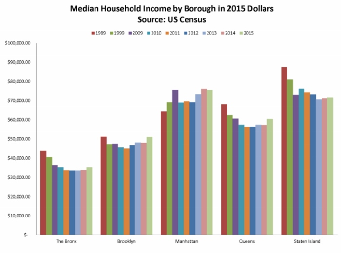 This bar graph uses the 5 year American Community Survey estimates for median household income adjusted for inflation. The Bronx remains the lowest income borough in NYC.