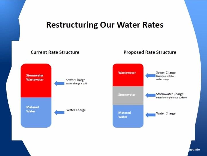 SWIM Proposed Water Rates