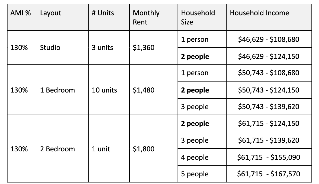 Data from: NYC Housing Connect Website