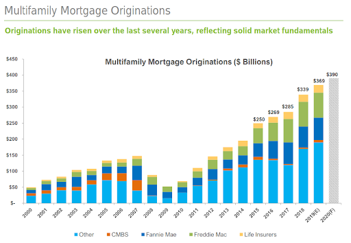 "These charts are taken directly from a Freddie Mac investor presentation.The first chart shows how significantly Freddie Mac increased its multifamily lending, especially post-2014. And while the caption in the above chart claims that Freddie Mac ""volumes have grown proportionate to overall market growth"", the distribution of multifamily originations in 2015 and beyond in the second chart seems to contradict that. Source: https://mf.freddiemac.com/docs/mf_securitization_investor-presentation.pdf"