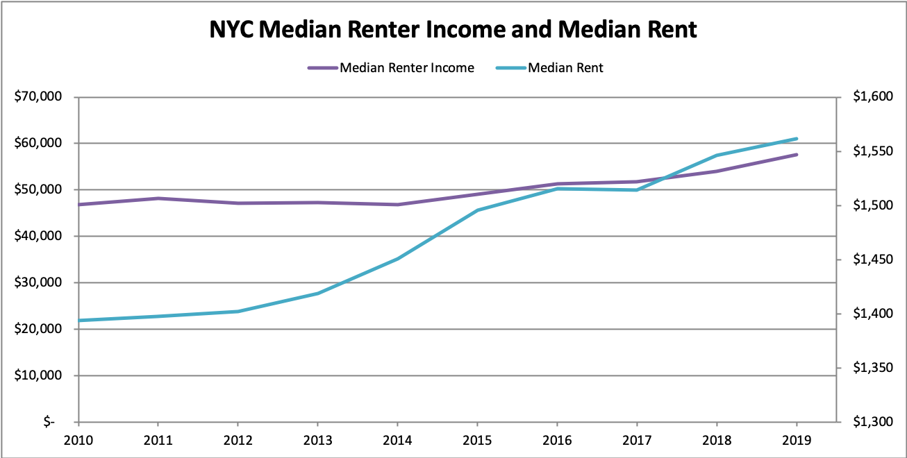 Median renter income is shown on the left axis; median rent is shown on the right. Source: ACS