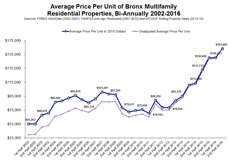The uptick in the number of preferential rents could be a factor in the rapid rise of multifamily prices UNHP is seeing in the Bronx.