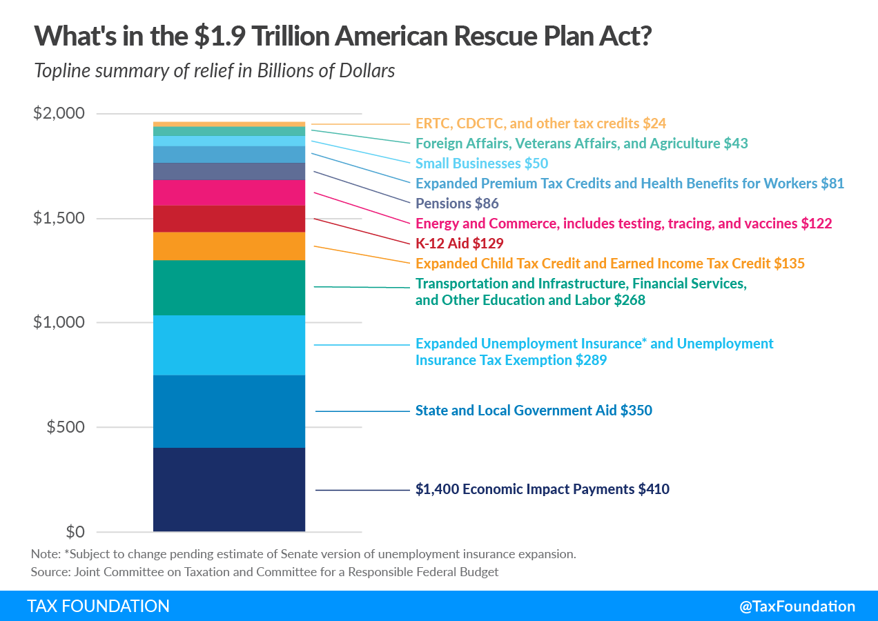 A breakdown of how the $1.9 trillion will be spent