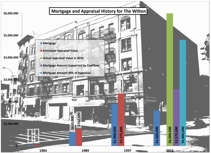 This graphic shows the mortgage and appraisal history of The Wilton through private ownership in 1984 and 1989, a foreclosure work-out in 1997 and the most recent refinance and renovation loan by the non-profit owner in 2016. In 2016, the property was appraised for $6M and the owners decided to take a $1.6M mortgage to cover the refinance of expiring debt and building improvements. The building could have supported just less than 2.6M with its cash flow, but would have been unable to shoulder the debt burden had they mortgaged 80% of the 6M appraised value.