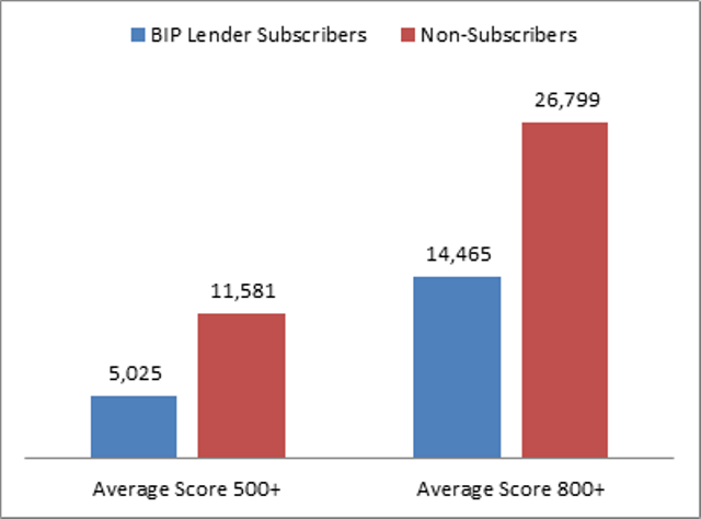 In April 2015 lending institutions without BIP subscriptions had an average score 46 % higher than Lenders with BIP data.
