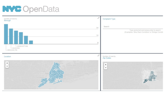 The Open Data: Data Lens is an easy to use tool to allow users to understand the different data points.