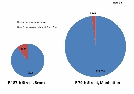 A Tale of Two Buildings: The Bronx building pays 10% of the average annual per apartment rent towards water, while the Manhattan building pays 2% of the average annual per apartment rent towards water. Both buildings need the same infrastructure to have water and sewer service. The contrast is clear and illustrates the inequity of current water rate charges.